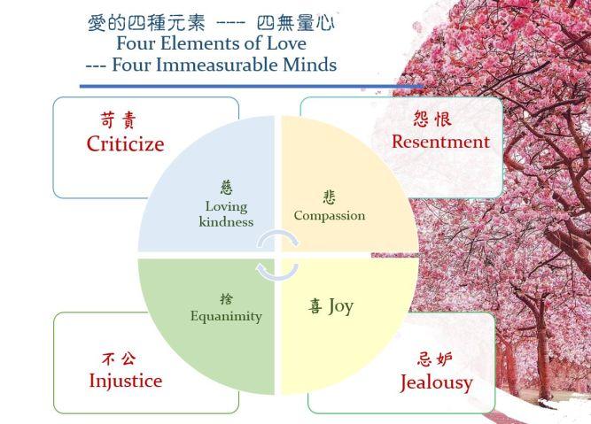 four immeasurable minds